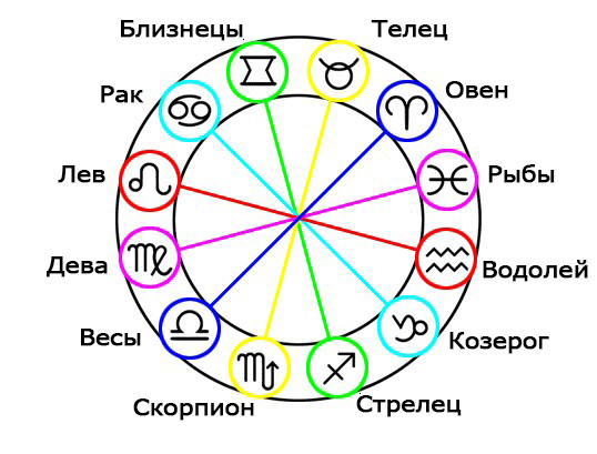 tablica-sovmestimosti-znakov-zodiaka