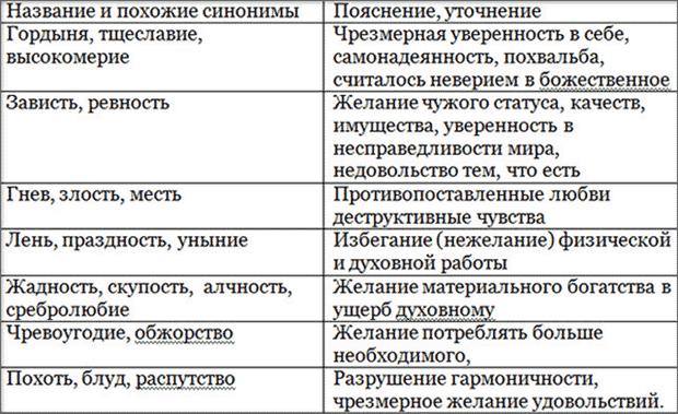 smertnye-grekhi-v-pravoslavii-spisok3