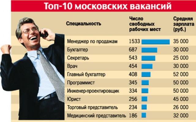 top-vysokooplachivaemyh-professiy-v-2018-samye-vostrebovannye-v-rossii-kakie-spisok-dlya-devushek-muzhchin