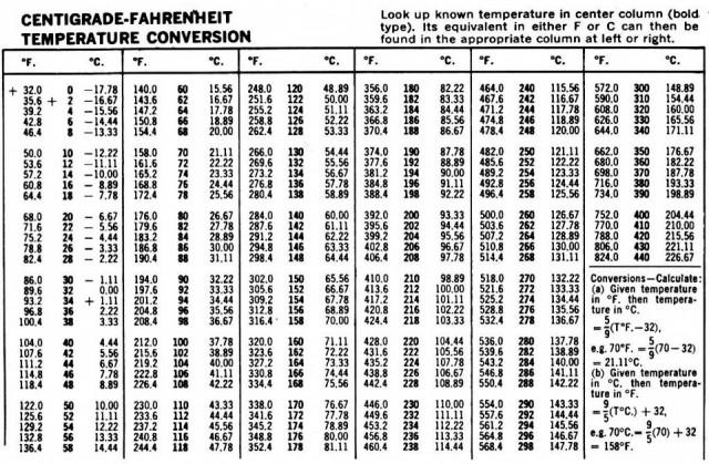 kak-perevesti-temperaturu-iz-farengeit2