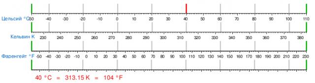 kak-perevesti-temperaturu-iz-farengeit3