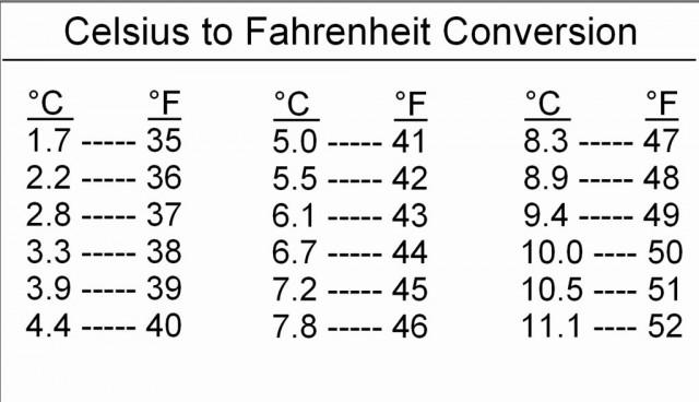 kak-perevesti-temperaturu-iz-farengeit4